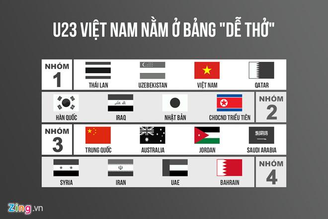 3 kịch bản cho Việt Nam tại lễ bốc thăm VCK U23 châu Á