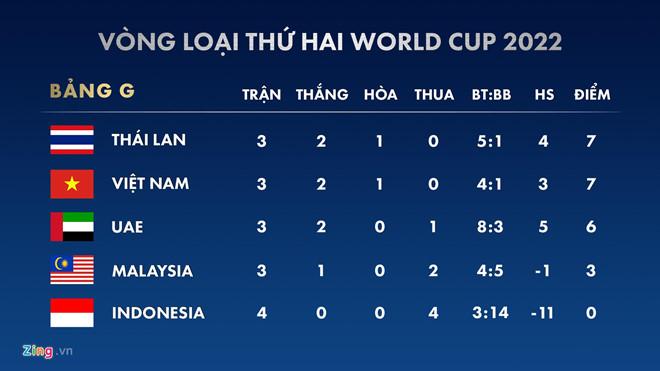 UAE mất chân sút ghi nhiều bàn nhất lịch sử ở trận gặp Việt Nam