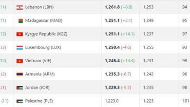 Photo of Thắng Indonesia, ĐT Việt Nam thăng tiến trên bảng xếp hạng FIFA