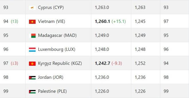Hạ UAE, tuyển Việt Nam chạm mốc mới trên bảng xếp hạng FIFA