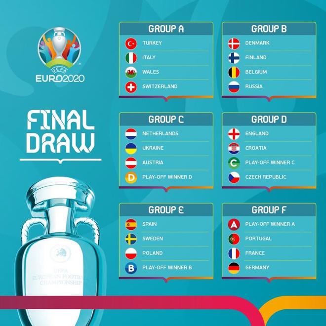 Tuyển Bồ Đào Nha chung bảng với Đức, Pháp tại Euro 2020