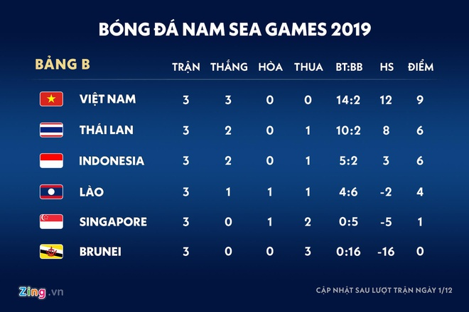 U22 Việt Nam được thưởng nóng 1 tỷ sau trận thắng U22 Indonesia