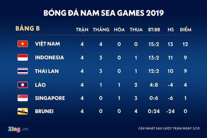 Đức Chinh bị yêu cầu thử doping sau trận gặp U22 Singapore