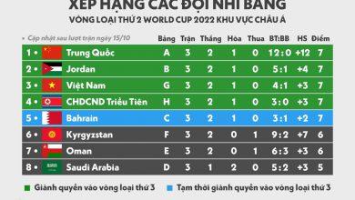 Photo of UAE không mạnh, Thái Lan trở lại và tình thế của tuyển Việt Nam
