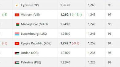 Photo of ĐT Việt Nam thăng tiến trên bảng xếp hạng FIFA sau trận thắng UAE
